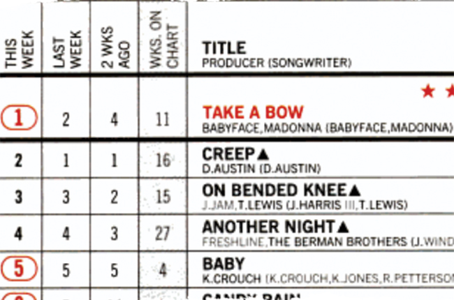 Rewinding the Charts: In 1995, Madonna Took a 'Bow' at No. 1 on the Hot 100